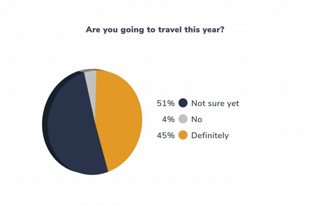 Are you going to travel this year?