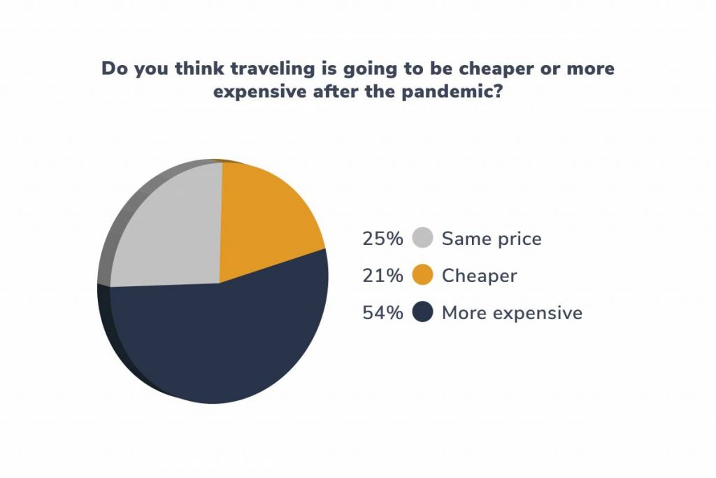 Do you think traveling is going to be cheaper or more expensive after the pandemic?