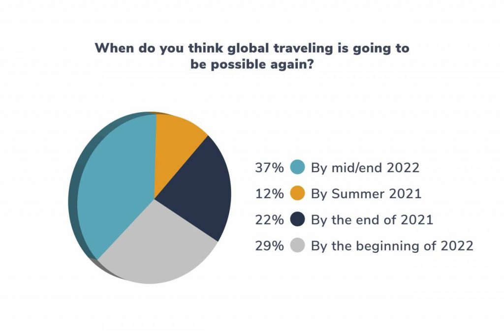 When do you think global traveling is going to be possible again?